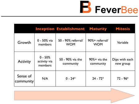 4 stages for community engagement strategies by FeverBee