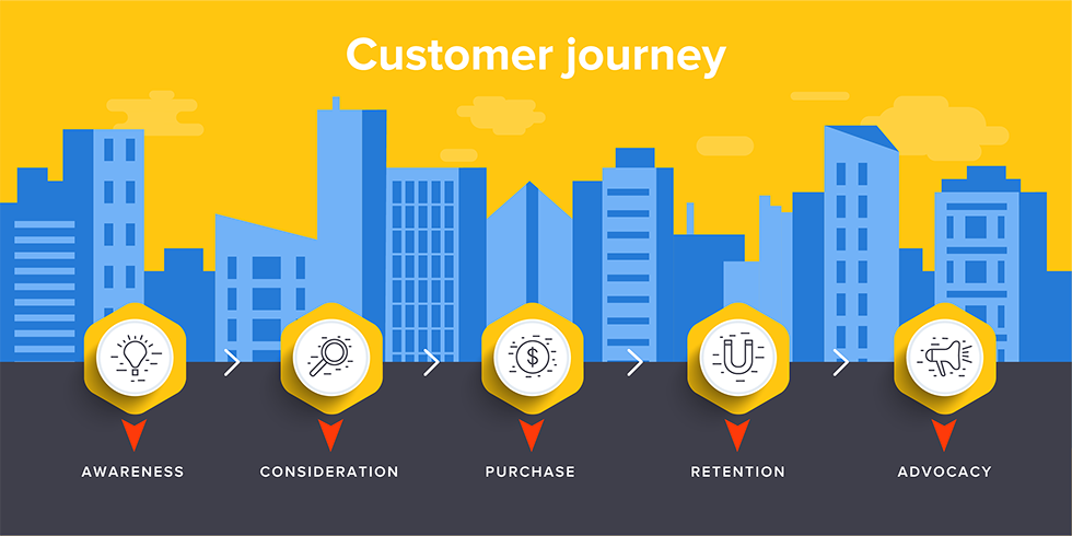 Image blog 'The Customer Journey Map: Why It's Essential and How to Create an Effective One'
